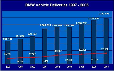 Bmw Production Amp Sales Figures